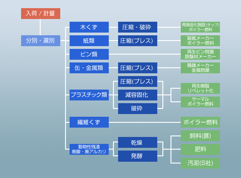 産業廃棄物の処理工程図